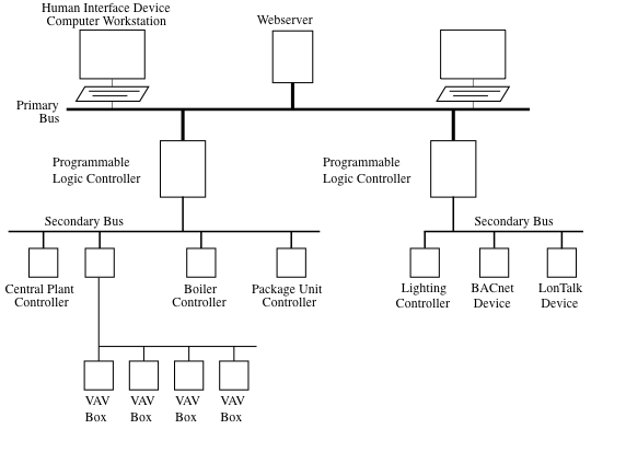 building control systems ivey air inc rh iveyair com Wireless Building Automation Systems Access Control System Diagram